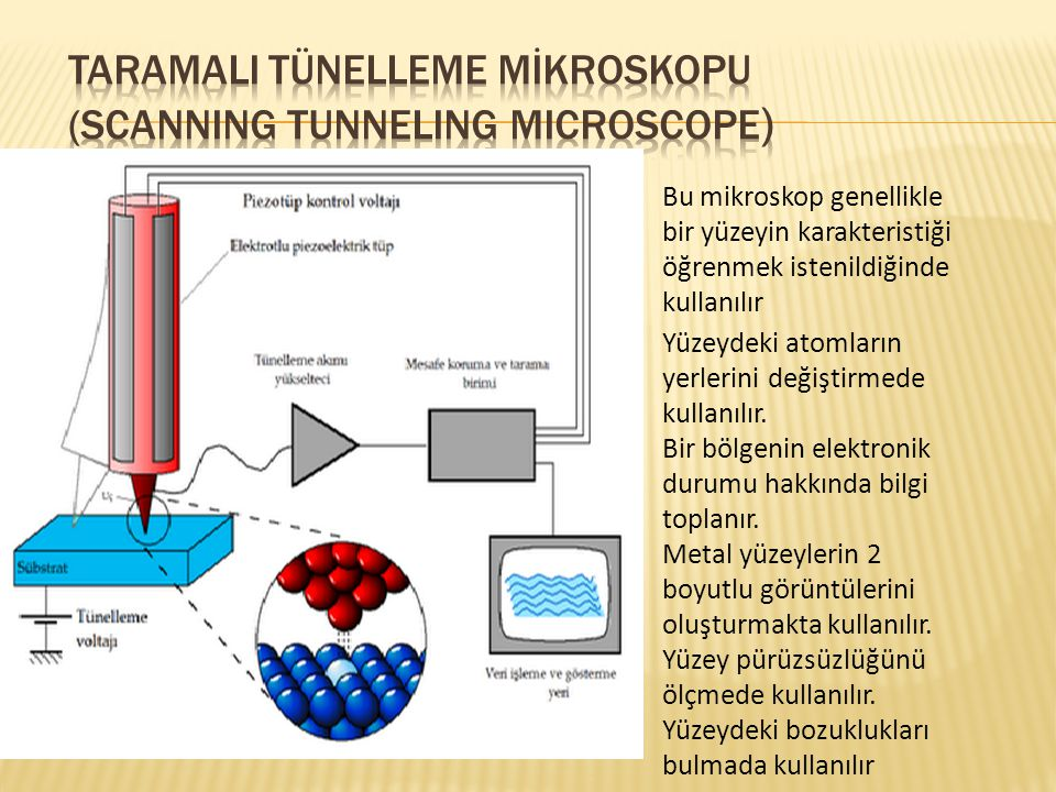 TARAMALI TÜNELLEME MİKROSKOPU (Scanning Tunneling Microscope)