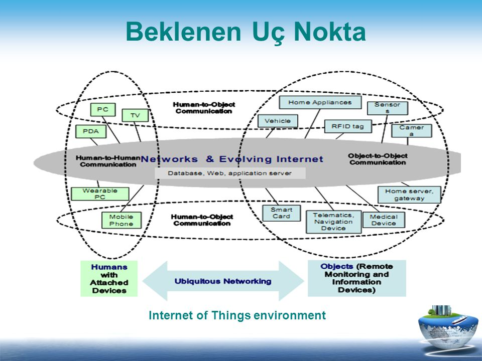 Internet of Things environment