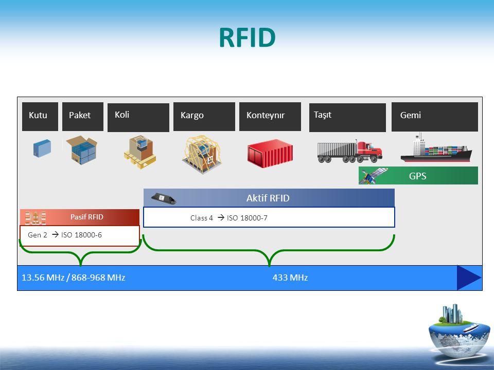 RFID GPS Aktif RFID Kutu Paket Koli Kargo Konteynır Taşıt Gemi