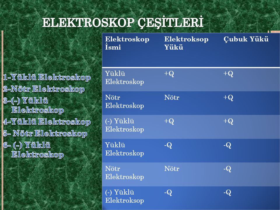 ELEKTROSKOP ÇEŞİTLERİ