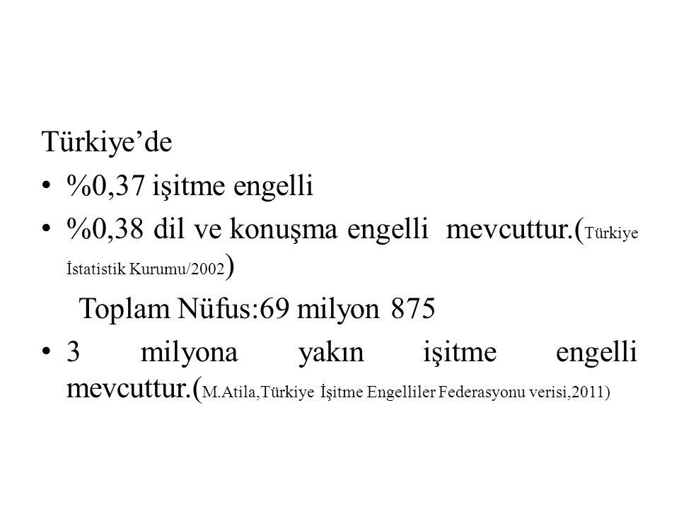 Türkiye'de %0,37 işitme engelli. %0,38 dil ve konuşma engelli mevcuttur.(Türkiye İstatistik Kurumu/2002)