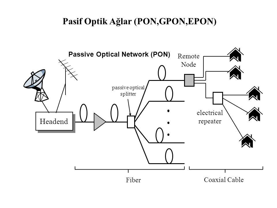 Pasif Optik Ağlar (PON,GPON,EPON)