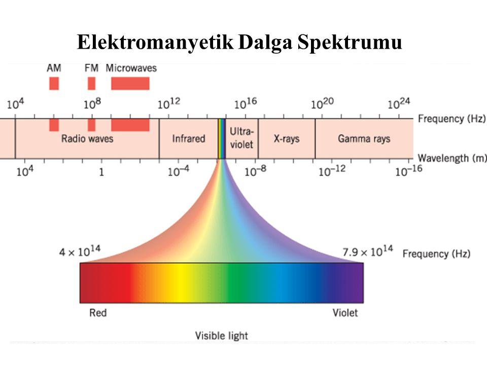 Elektromanyetik Dalga Spektrumu