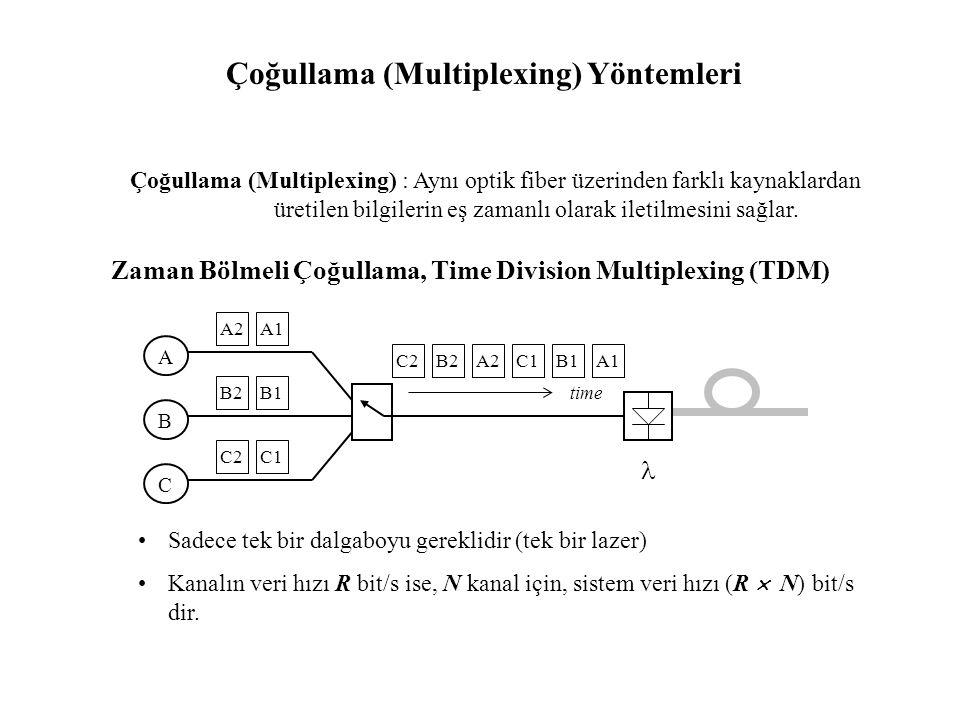 Çoğullama (Multiplexing) Yöntemleri
