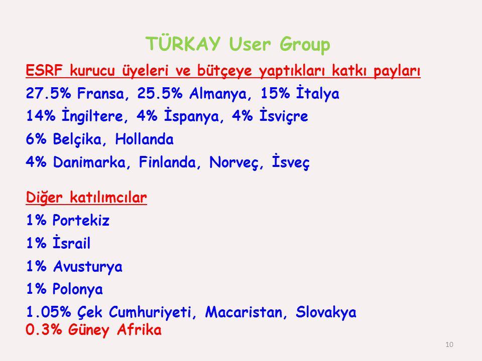 TÜRKAY User Group ESRF kurucu üyeleri ve bütçeye yaptıkları katkı payları. 27.5% Fransa, 25.5% Almanya, 15% İtalya.