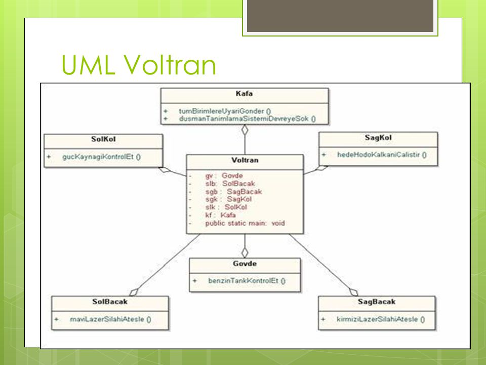 UML Voltran