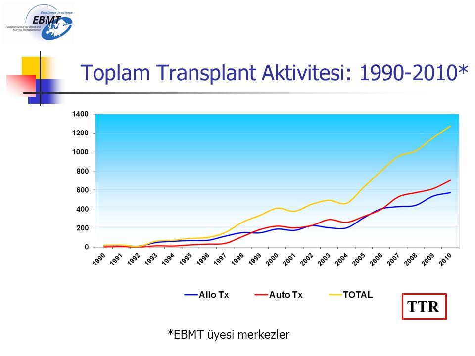 Toplam Transplant Aktivitesi: 1990-2010*