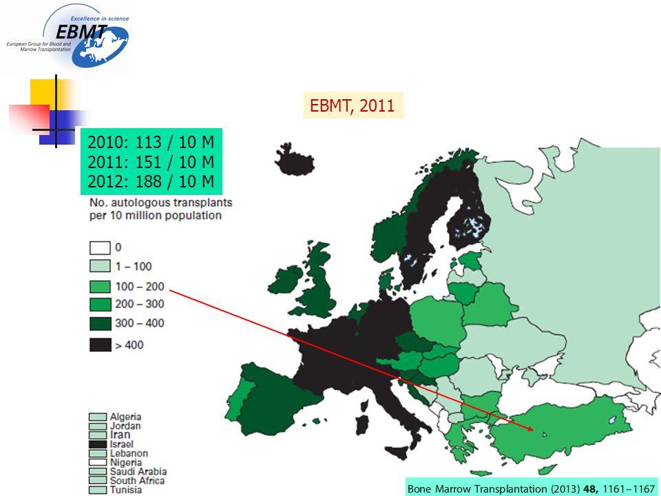 EBMT, 2011 2010: 113 / 10 M 2011: 151 / 10 M 2012: 188 / 10 M