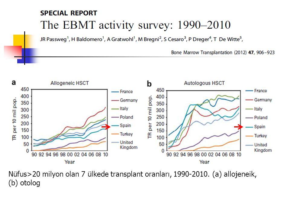 Nüfus>20 milyon olan 7 ülkede transplant oranları, 1990-2010