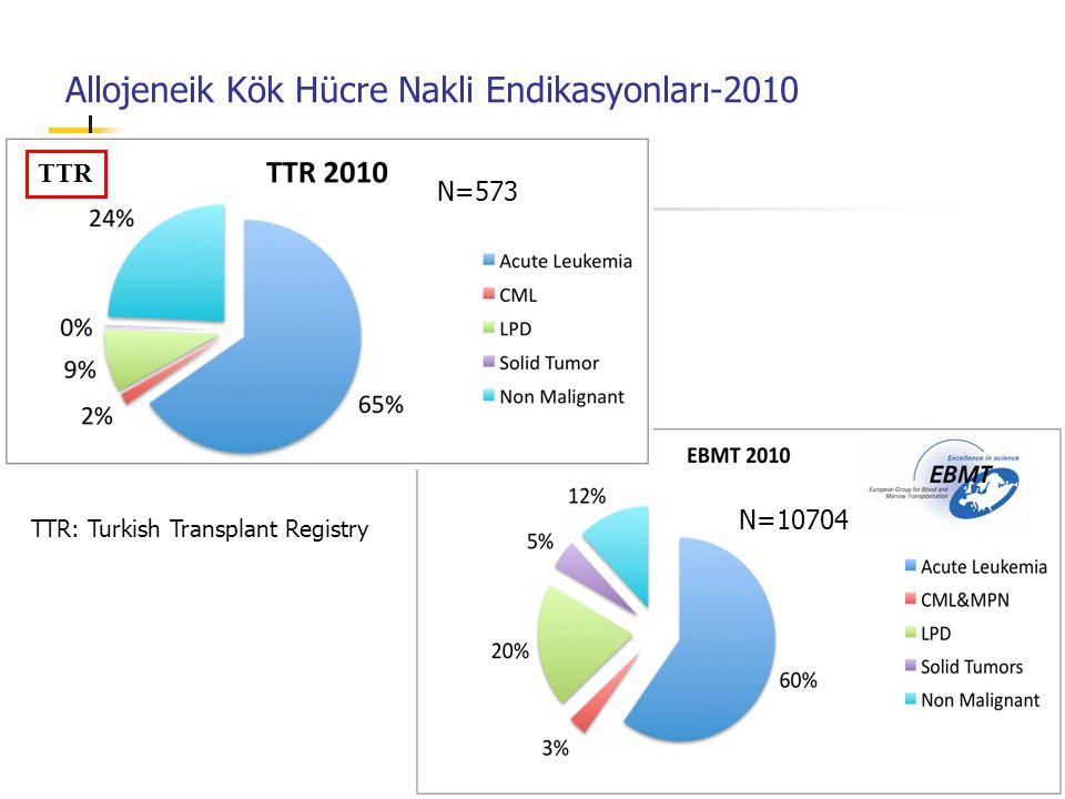 Allojeneik Kök Hücre Nakli Endikasyonları-2010