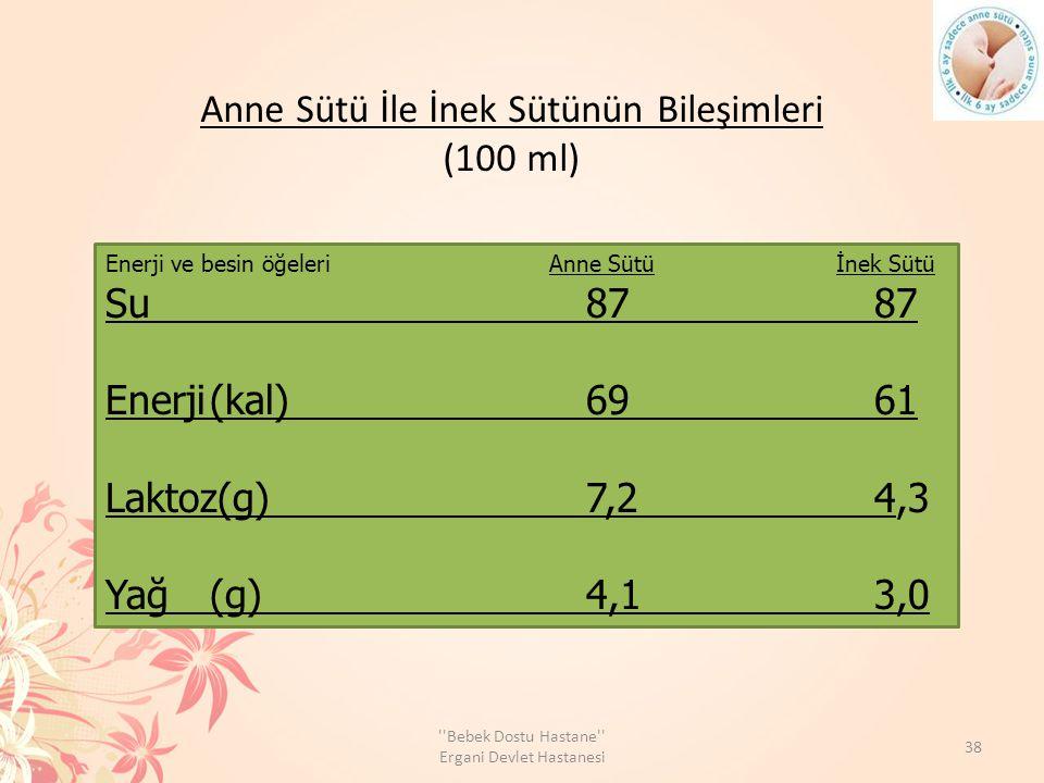 Anne Sütü İle İnek Sütünün Bileşimleri (100 ml)