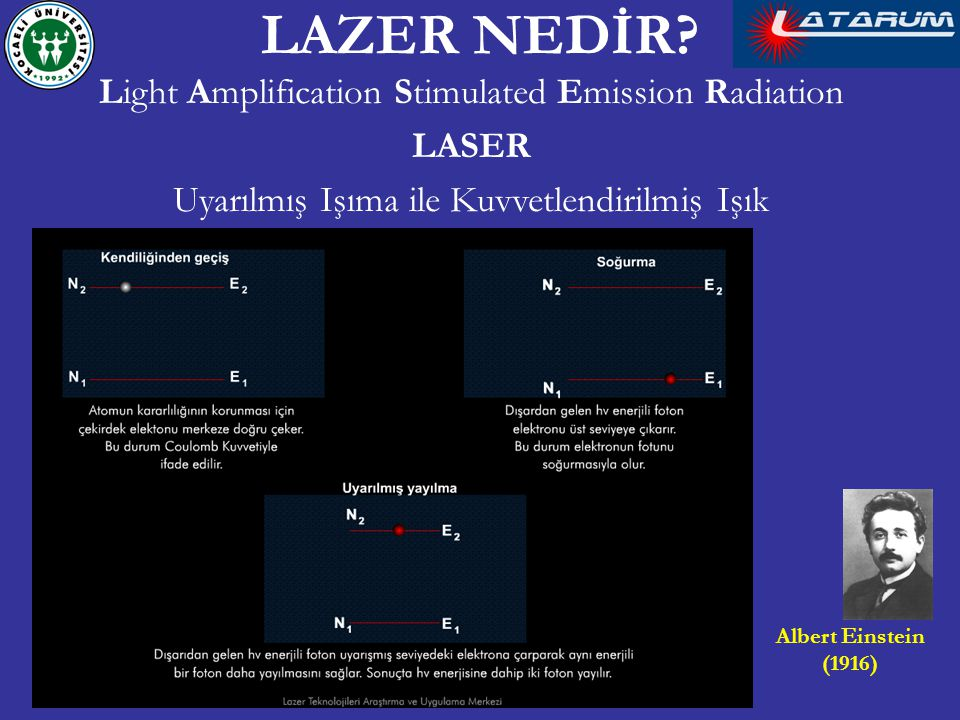 LAZER NEDİR Light Amplification Stimulated Emission Radiation LASER