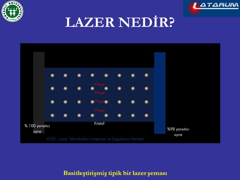 LAZER NEDİR Basitleştirişmiş tipik bir lazer şeması