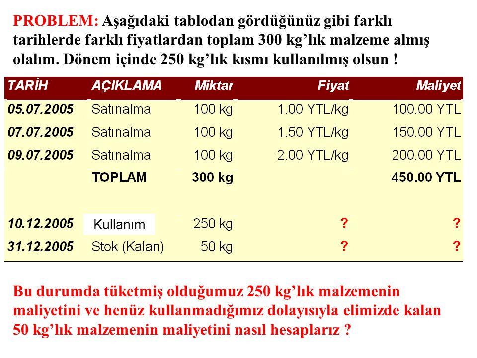 PROBLEM: Aşağıdaki tablodan gördüğünüz gibi farklı tarihlerde farklı fiyatlardan toplam 300 kg'lık malzeme almış olalım. Dönem içinde 250 kg'lık kısmı kullanılmış olsun !