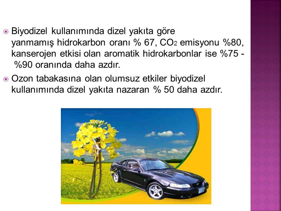 Biyodizel kullanımında dizel yakıta göre yanmamış hidrokarbon oranı % 67, CO2 emisyonu %80, kanserojen etkisi olan aromatik hidrokarbonlar ise %75 - %90 oranında daha azdır.
