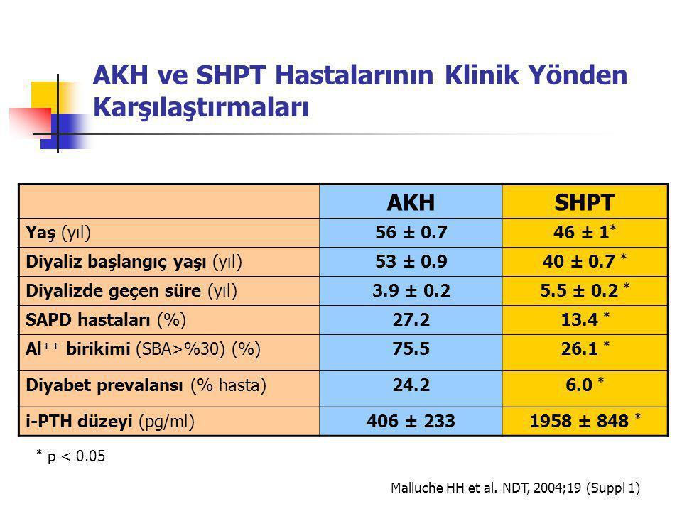 AKH ve SHPT Hastalarının Klinik Yönden Karşılaştırmaları