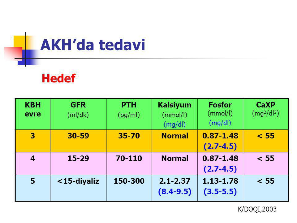 AKH'da tedavi Hedef KBH evre GFR PTH Kalsiyum Fosfor (mmol/l)