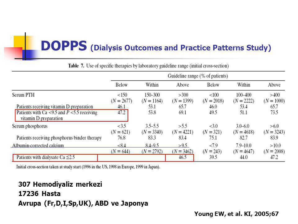 DOPPS (Dialysis Outcomes and Practice Patterns Study)