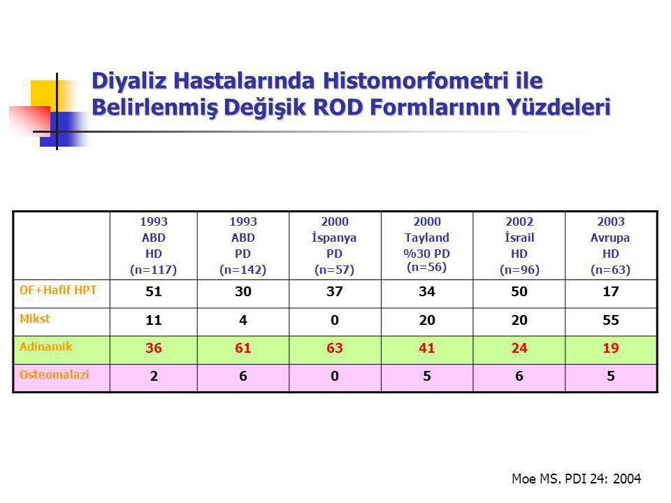 Diyaliz Hastalarında Histomorfometri ile Belirlenmiş Değişik ROD Formlarının Yüzdeleri