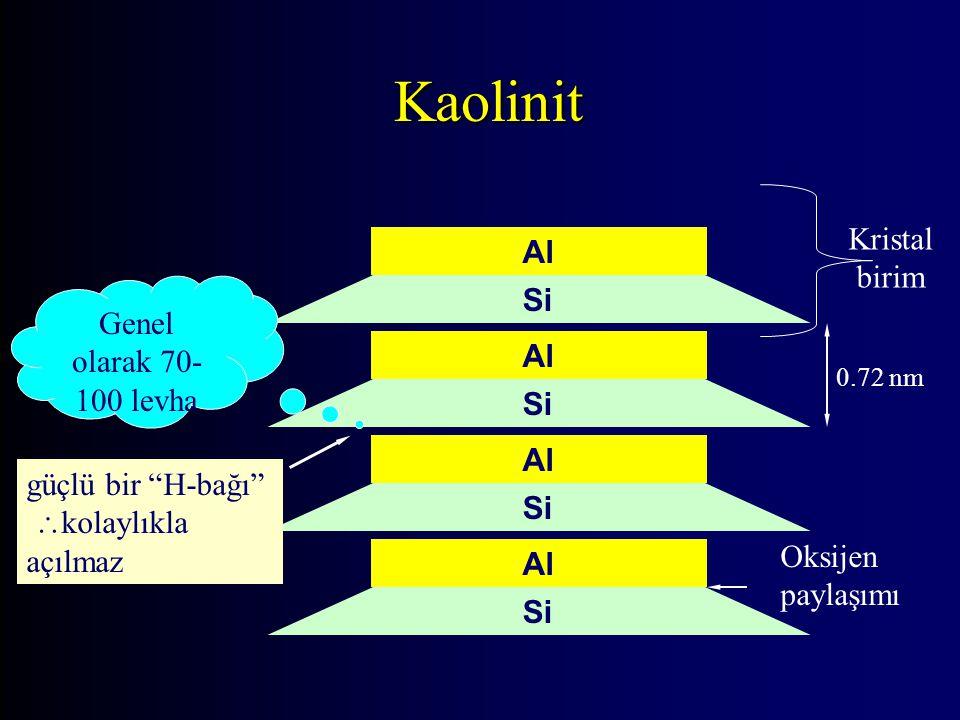 Kaolinit Kristal birim Genel olarak 70-100 levha
