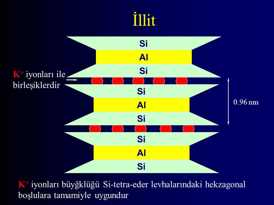 İllit K+ iyonları ile birleşiklerdir Al Si