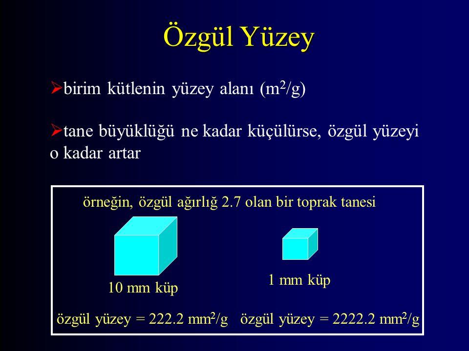 Özgül Yüzey birim kütlenin yüzey alanı (m2/g)