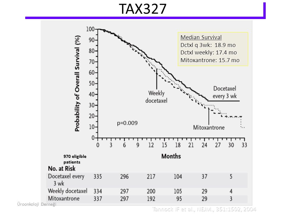 TAX327 Median Survival Dctxl q 3wk: 18.9 mo Dctxl weekly: 17.4 mo