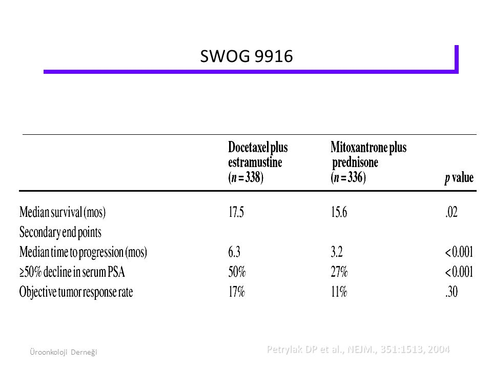 SWOG 9916 Petrylak DP et al., NEJM., 351:1513, 2004