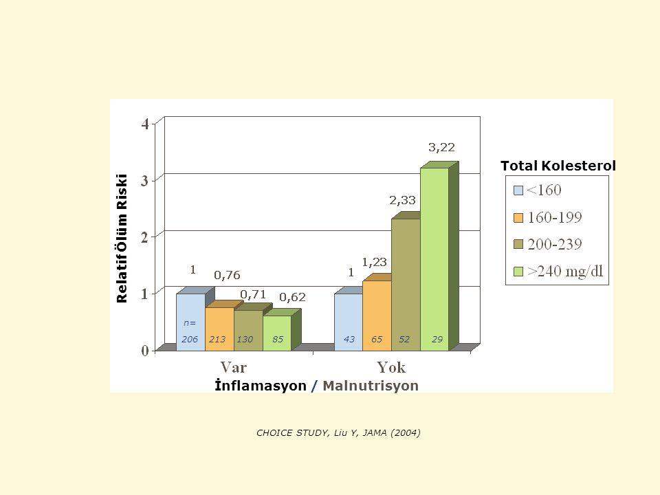 İnflamasyon / Malnutrisyon