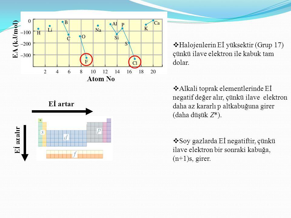 Atom No EA (kJ/mol) Halojenlerin Eİ yüksektir (Grup 17) çünkü ilave elektron ile kabuk tam dolar.