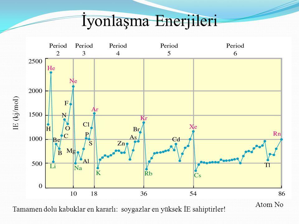 İyonlaşma Enerjileri IE (kj/mol) Atom No