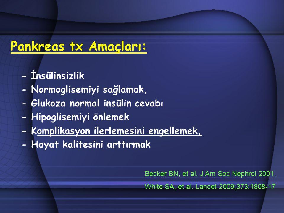 Pankreas tx Amaçları: - İnsülinsizlik - Normoglisemiyi sağlamak,