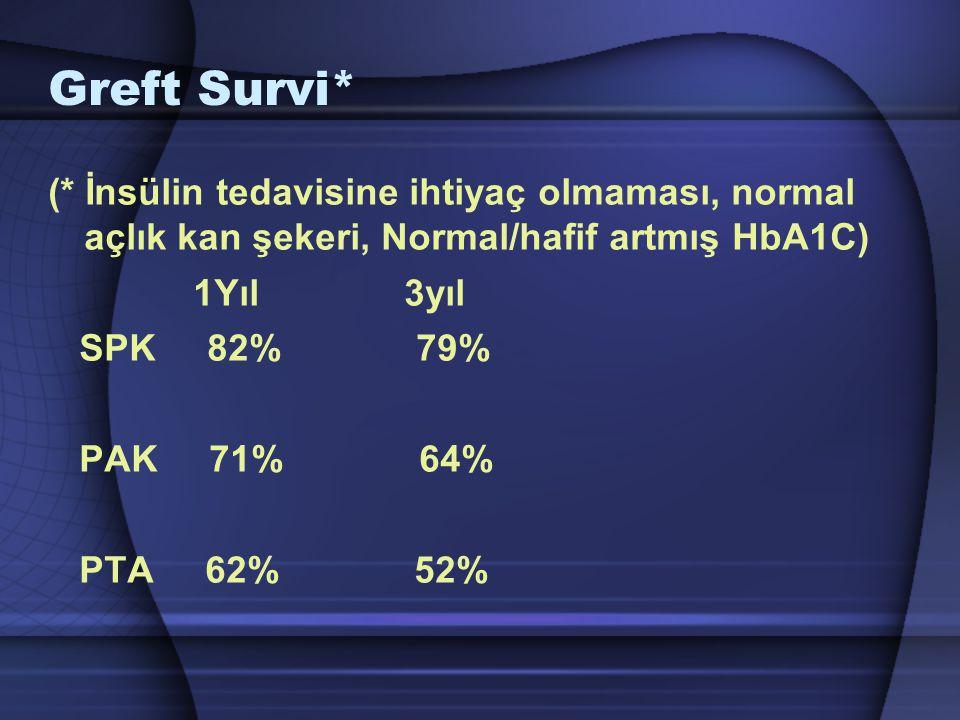 Greft Survi* (* İnsülin tedavisine ihtiyaç olmaması, normal açlık kan şekeri, Normal/hafif artmış HbA1C)