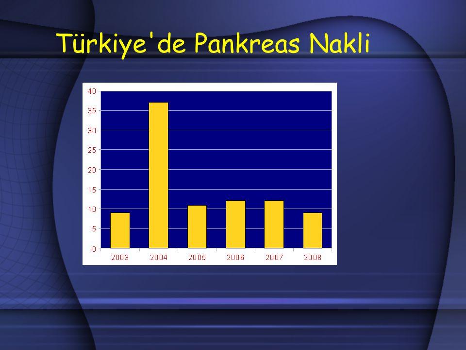 Türkiye de Pankreas Nakli