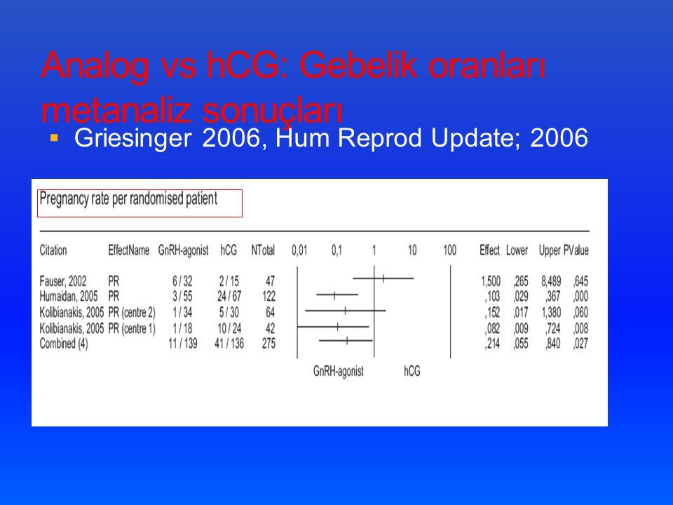 Analog vs hCG: Gebelik oranları metanaliz sonuçları
