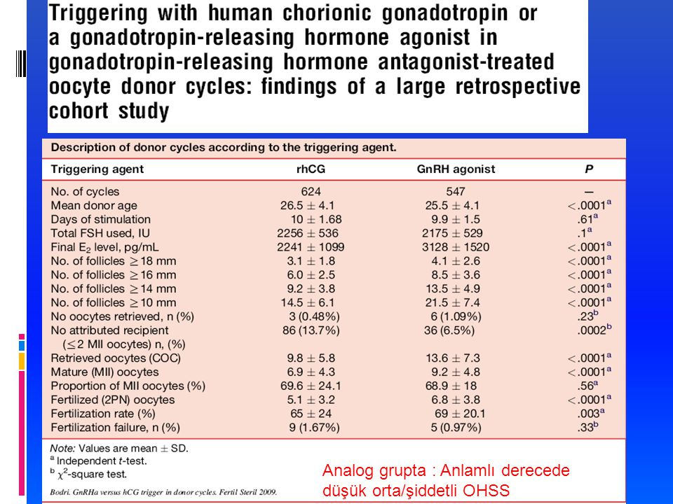Bodri et al., Fertil Steril 2009