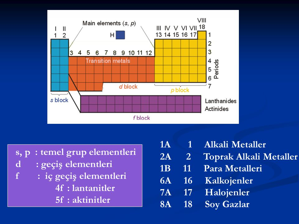 1A 1 Alkali Metaller 2A 2 Toprak Alkali Metaller. 1B 11 Para Metalleri.