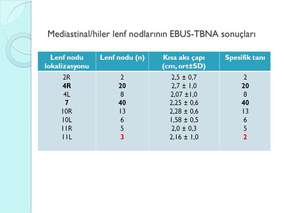 Mediastinal/hiler lenf nodlarının EBUS-TBNA sonuçları