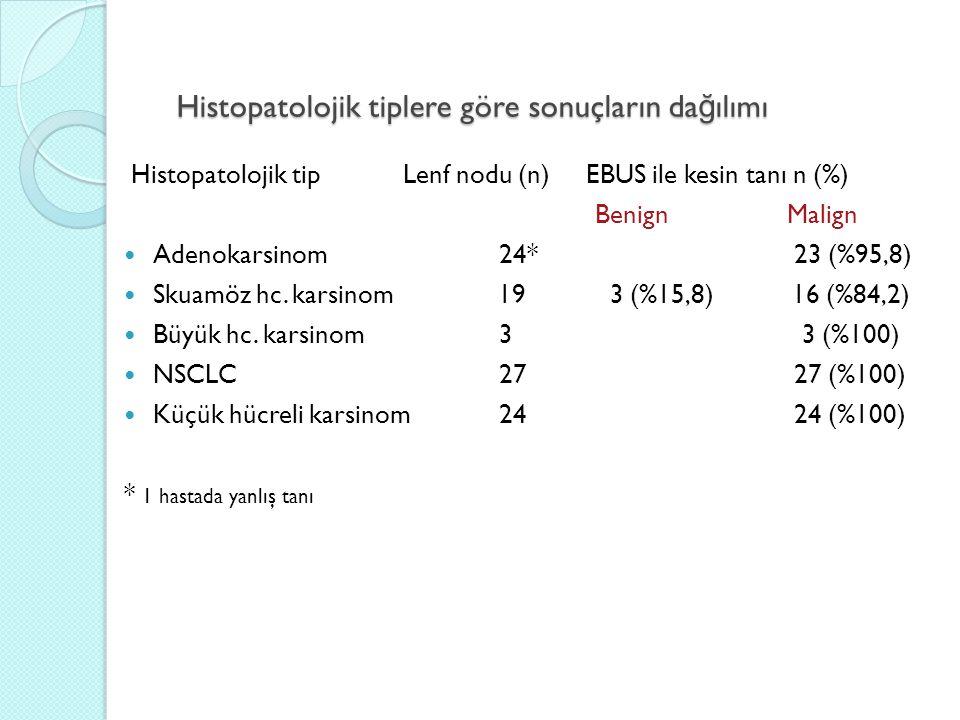 Histopatolojik tiplere göre sonuçların dağılımı