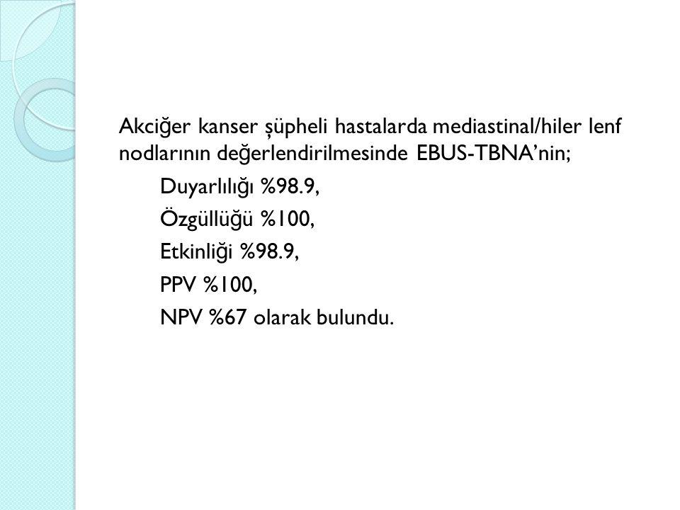Akciğer kanser şüpheli hastalarda mediastinal/hiler lenf nodlarının değerlendirilmesinde EBUS-TBNA'nin; Duyarlılığı %98.9, Özgüllüğü %100, Etkinliği %98.9, PPV %100, NPV %67 olarak bulundu.