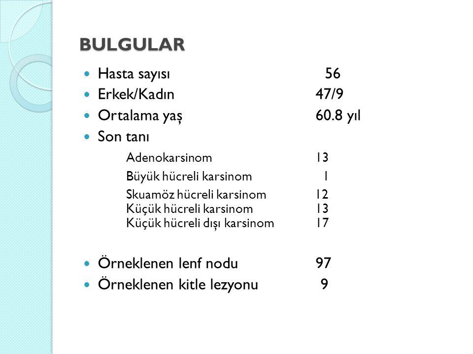 BULGULAR Hasta sayısı 56 Erkek/Kadın 47/9 Ortalama yaş 60.8 yıl