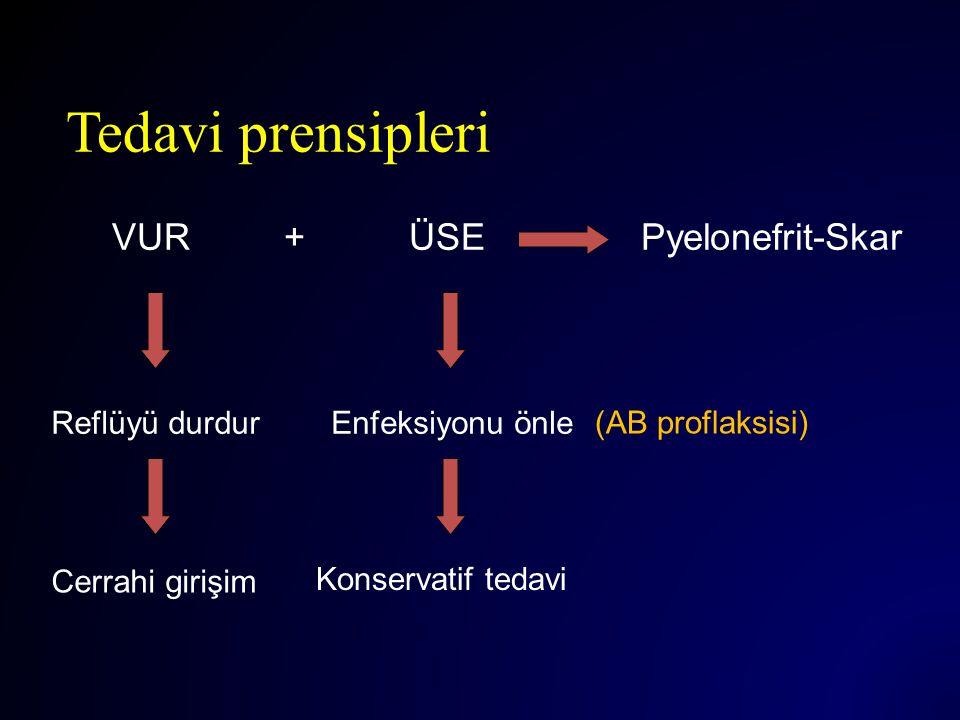 Tedavi prensipleri VUR + ÜSE Pyelonefrit-Skar Reflüyü durdur