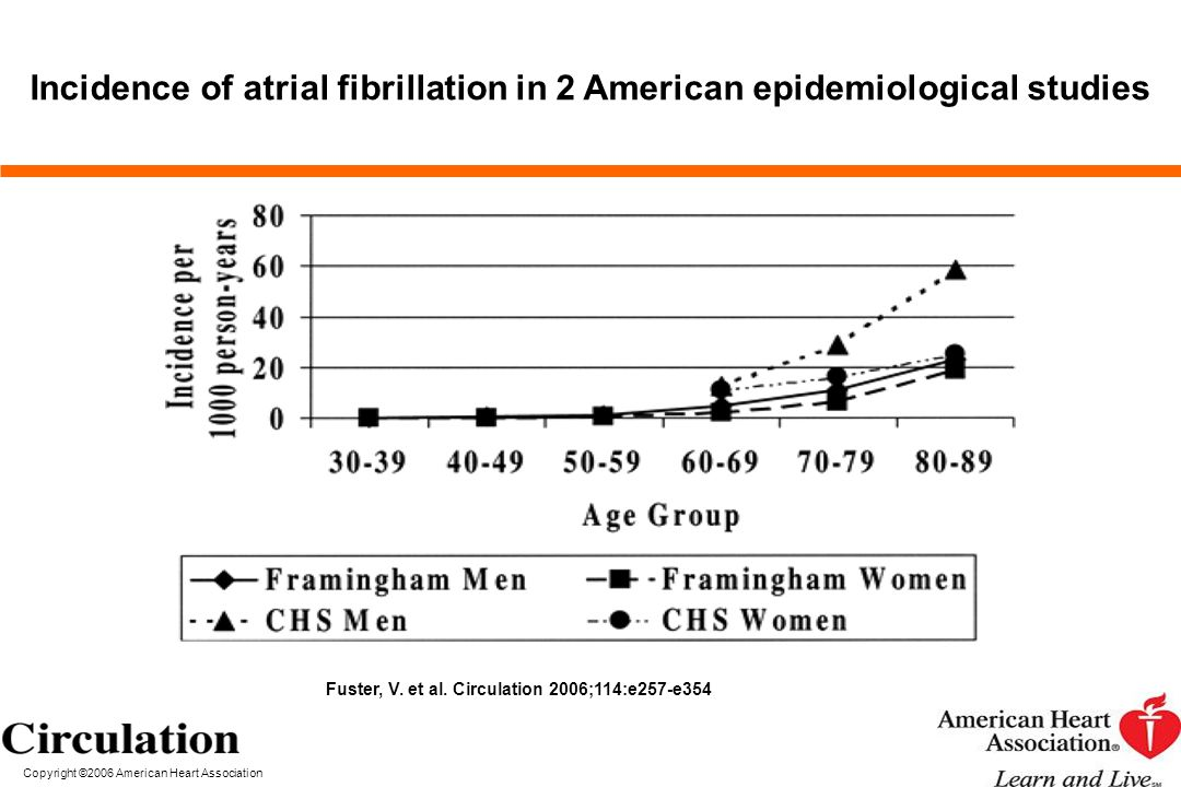 Incidence of atrial fibrillation in 2 American epidemiological studies