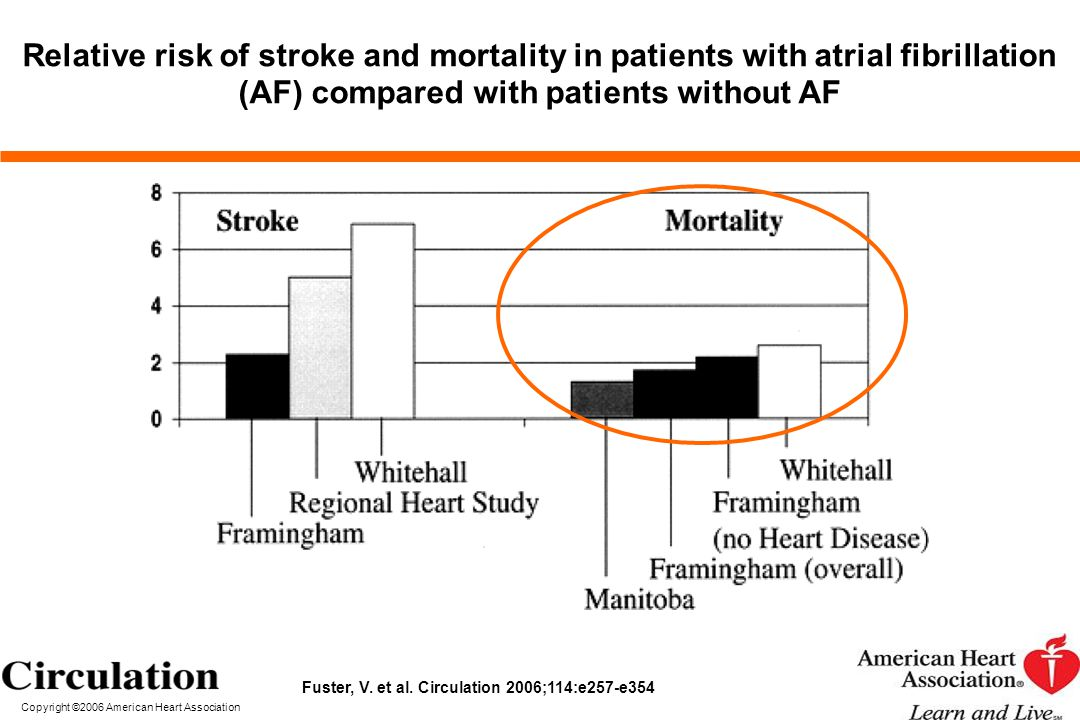 Relative risk of stroke and mortality in patients with atrial fibrillation (AF) compared with patients without AF