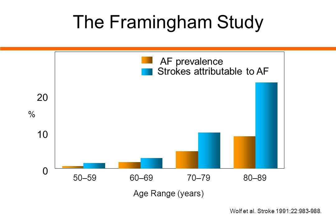 The Framingham Study 30 AF prevalence Strokes attributable to AF 20 10