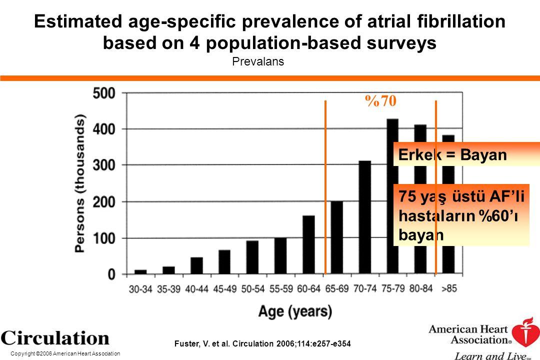 Estimated age-specific prevalence of atrial fibrillation