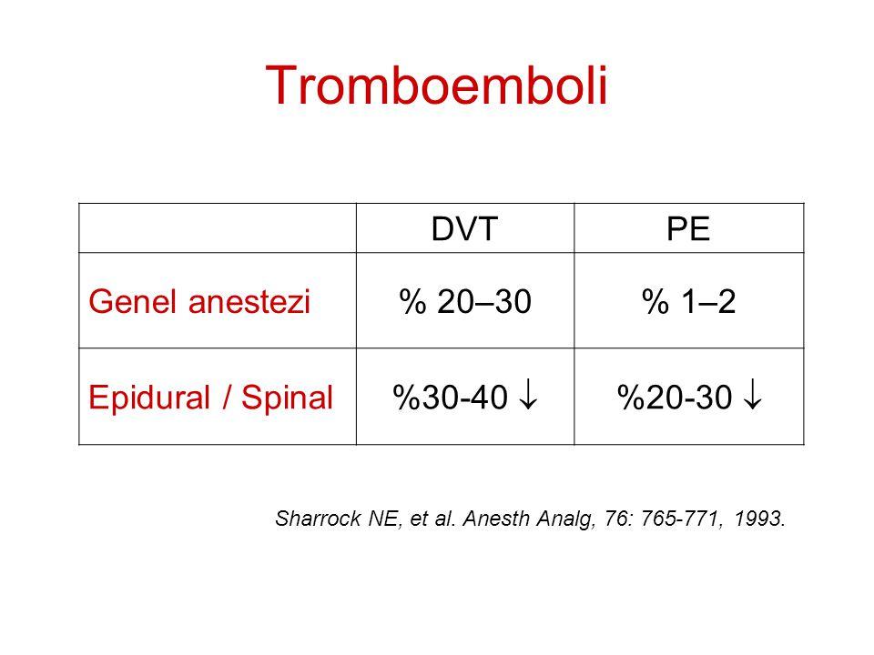 Tromboemboli DVT PE Genel anestezi % 20–30 % 1–2 Epidural / Spinal