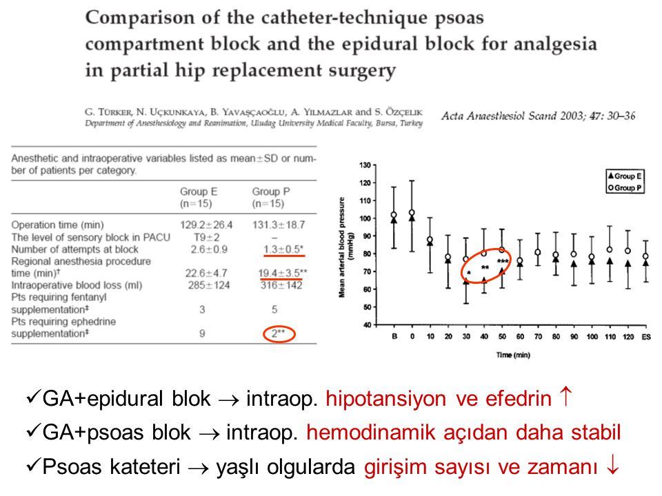 GA+epidural blok  intraop. hipotansiyon ve efedrin 