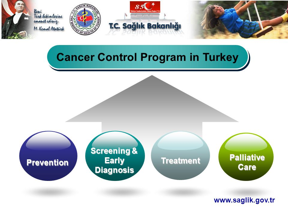 Cancer Control Program in Turkey Screening & Early Diagnosis