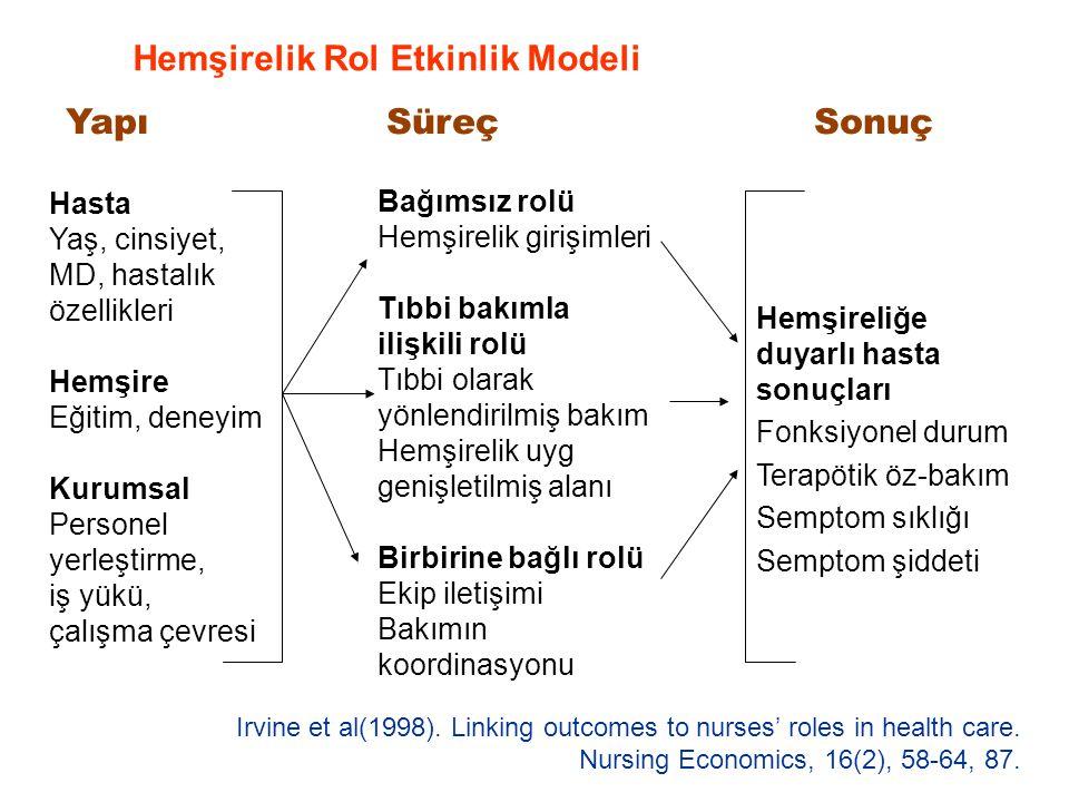 Hemşirelik Rol Etkinlik Modeli